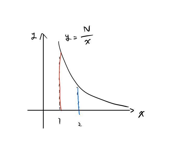 graph for solution of O(N)