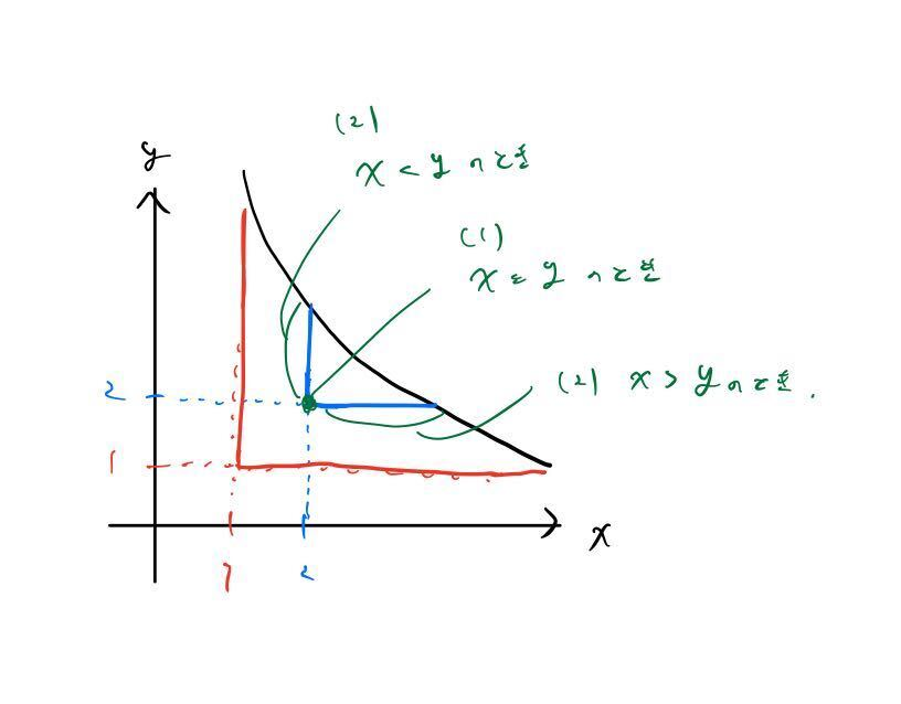 graph for solution of O(sqrt(N))