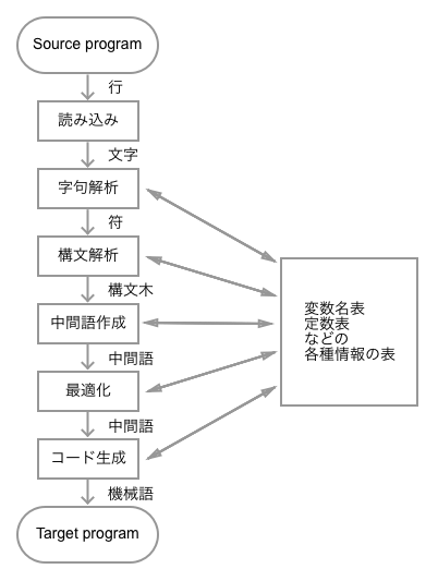 compiler-logical-structure