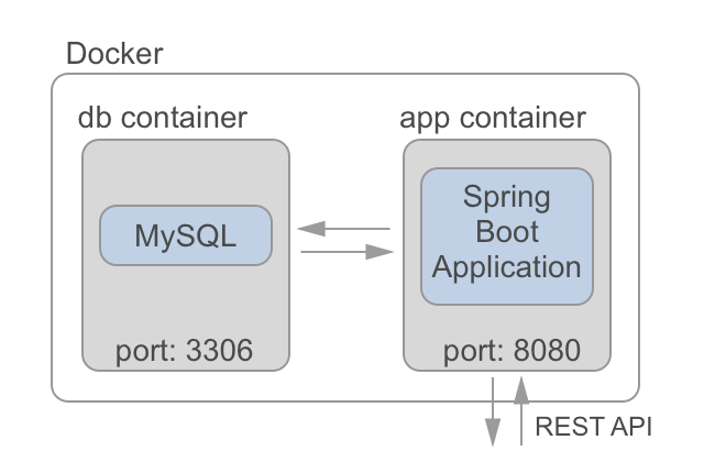 spring boot with docker
