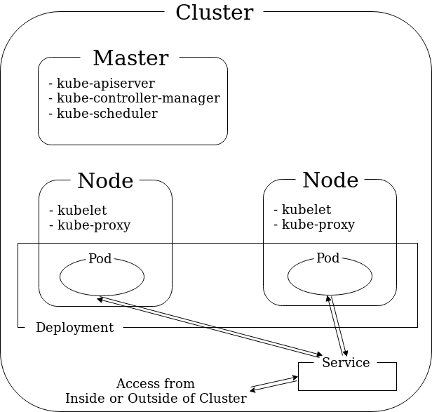 logical-structure-inside-cluster