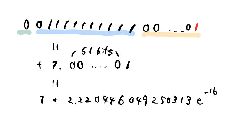 Number next to 1 as double precision floating point number