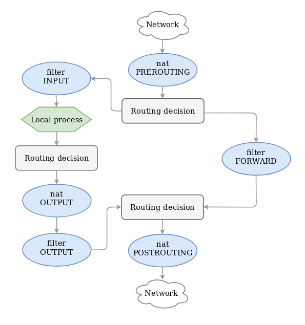 flow chart of iptables